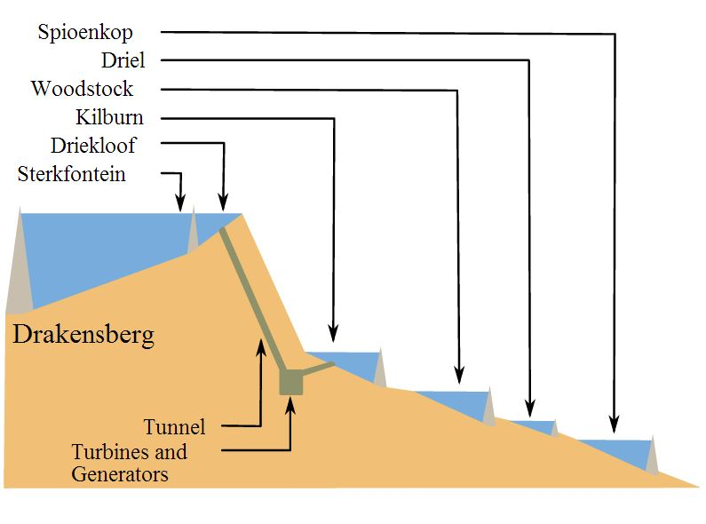 drakensberg pumped storage scheme